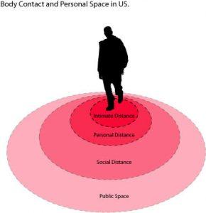 çevre psikolojisi, psikoloji, kişisel alan
